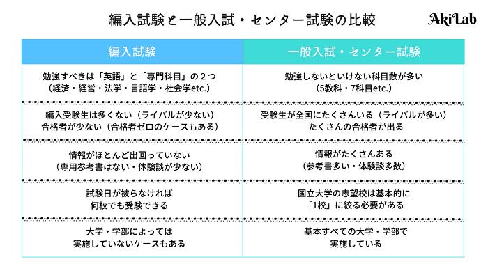 編入試験と一般入試(センター試験)の比較表