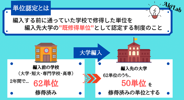 大学編入の単位認定図解①