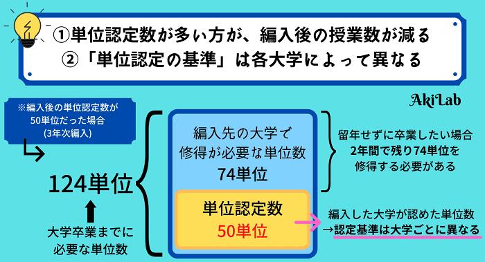 大学編入の単位認定図解②